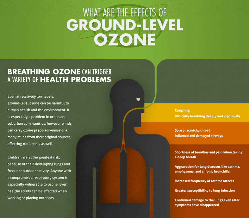 Ground-level ozone health effects infographic