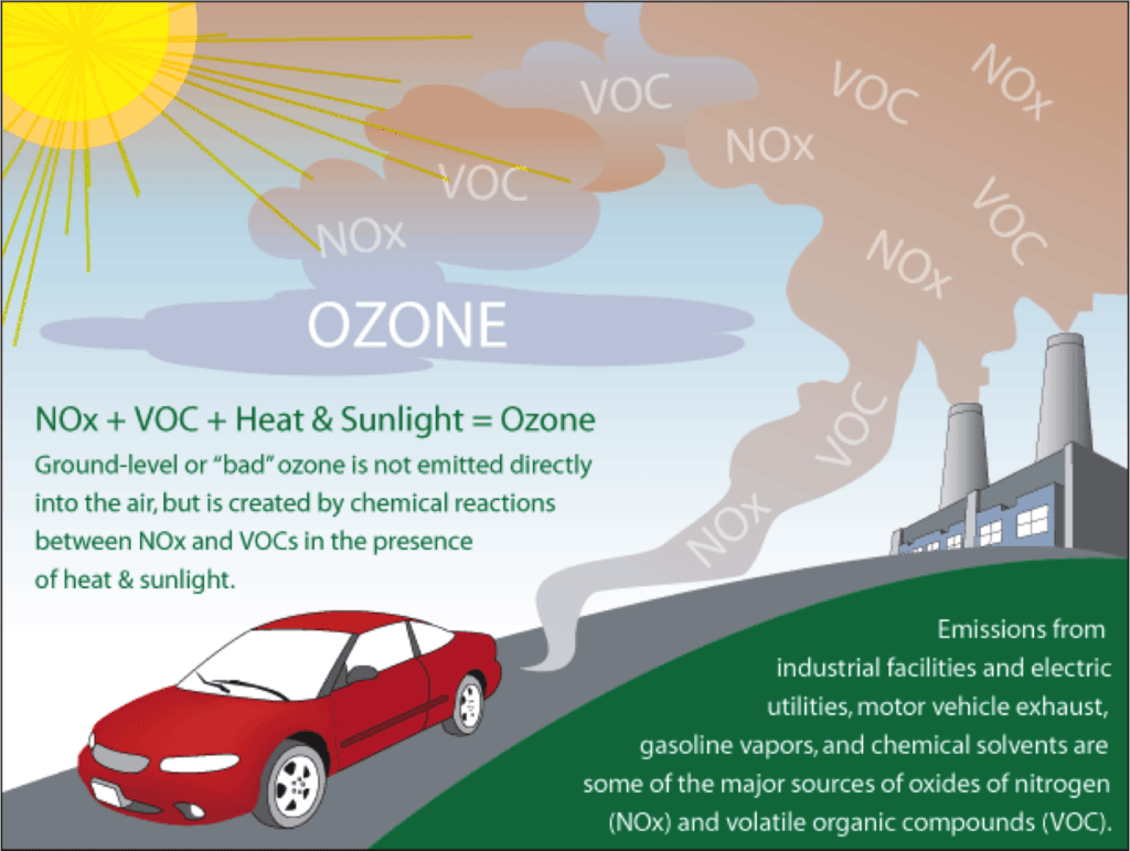 What is ground-level ozone?
